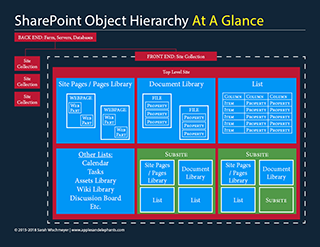 SharePoint Object Hierarchy At A Glance